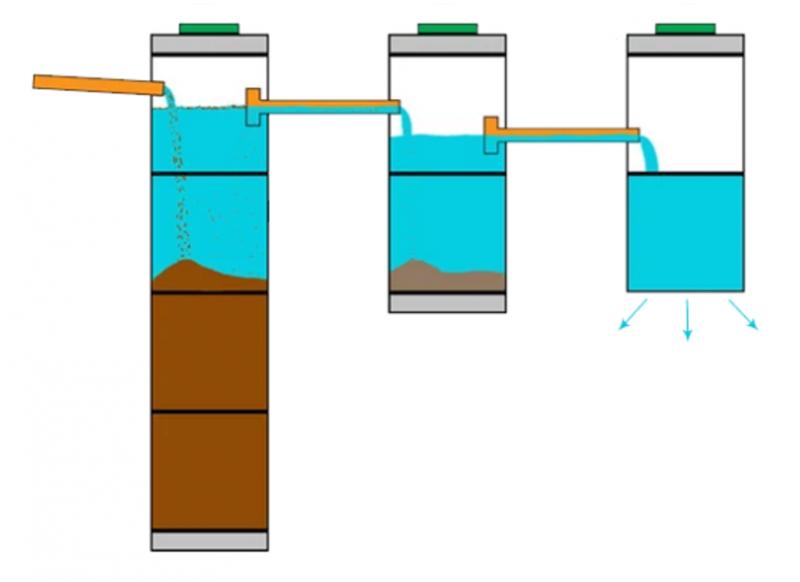 Схема устройства септика из ЖБ колец